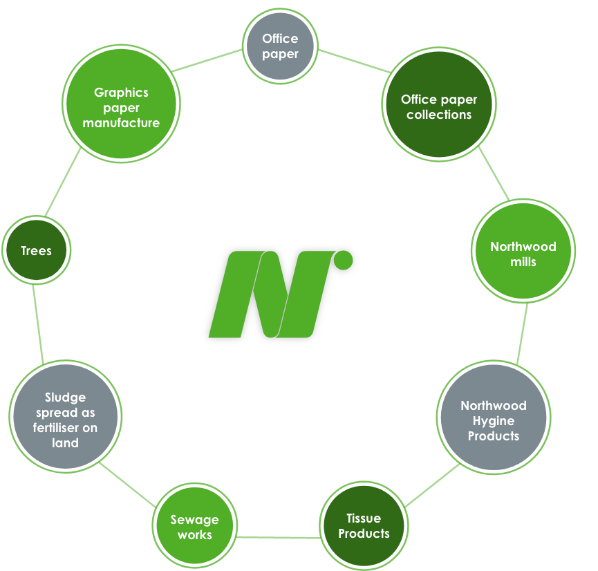 Environmental Process